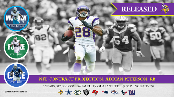 Adrian Peterson Contract