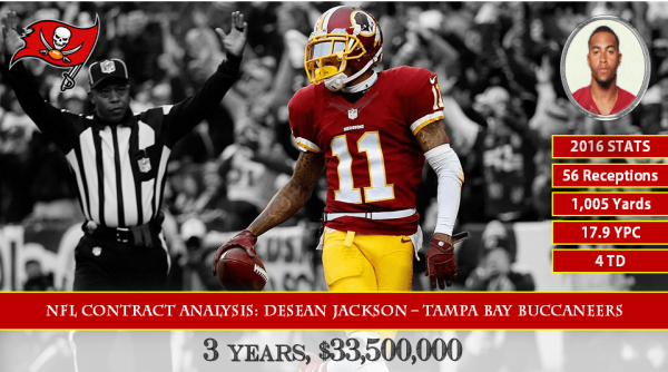 DeSean Jackson Contract Analysis