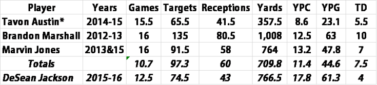 DeSean Jackson Stat chart