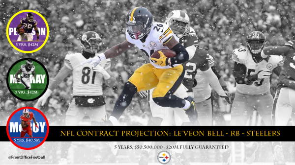 LeVeon Bell Contract
