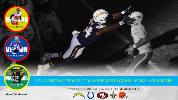 Melvin Ingram Contract