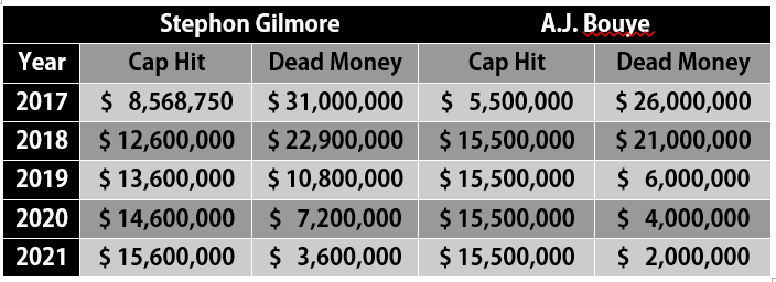 Stephon Gilmore AJ Bouye Cap vs. Dead Money