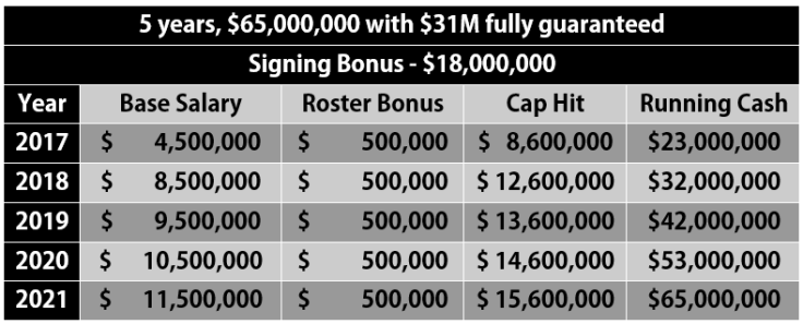 Stephon Gilmore Contract Chart