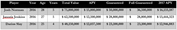 Stephon Gilmore Contract Comparables