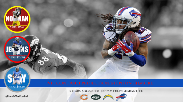 Stephon Gilmore Contract