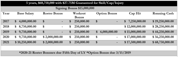 Stephon Gilmore Contract Structure