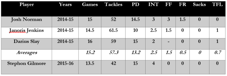 Stephon Gilmore Stats tbale