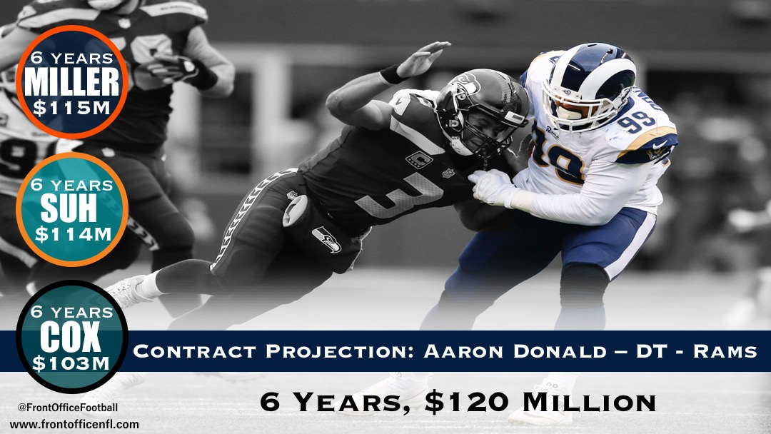 2018 NFL CONTRACT PROJECTION Rams DT Aaron Donald – Front